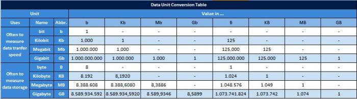 conversiontable
